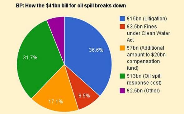 How the 41 bn for the oil spill breaks down